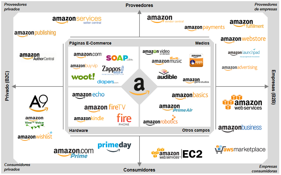 Ecosistema de servicios de Amazon