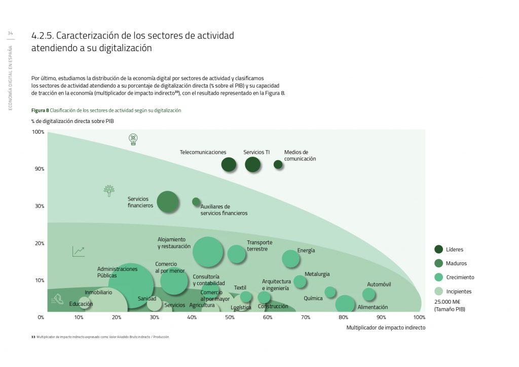 Economía digital en España y  situación del sector inmobiliario